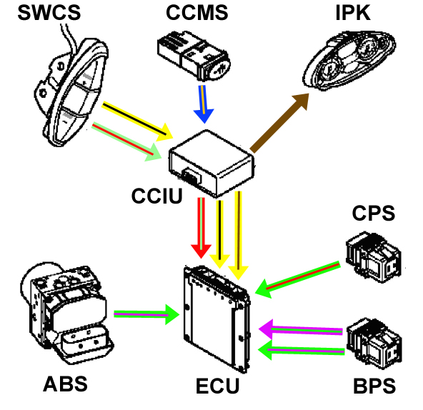 cruise control fittingin this figure, we can see the various components that contribute to the cruise control the key to the abbreviations used in this figure are below
