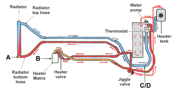 Car Radiator Flow And Return Diagram - Data Schema •